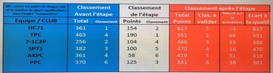 Classement cnec